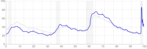 North Carolina monthly unemployment rate chart from 1990 to November 2020
